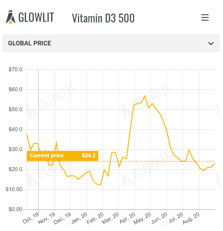 Glowlit weekly price trends - September 7th 2020