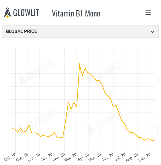 This week's price trends from Glowlit - September 21th 2020
