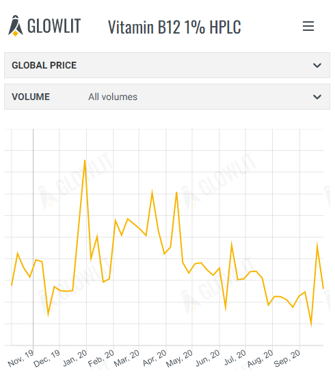 This week's price trends from Glowlit - October 05th 2020