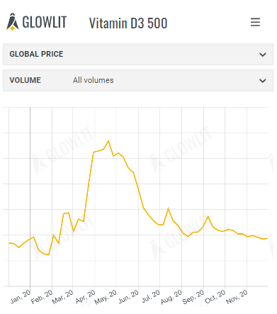 Vitamin D3 500 & Menhaden Fish Meal - November 30th 2020