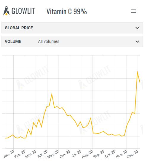 Vitamin C & Yellow Grease - November 30th 2020