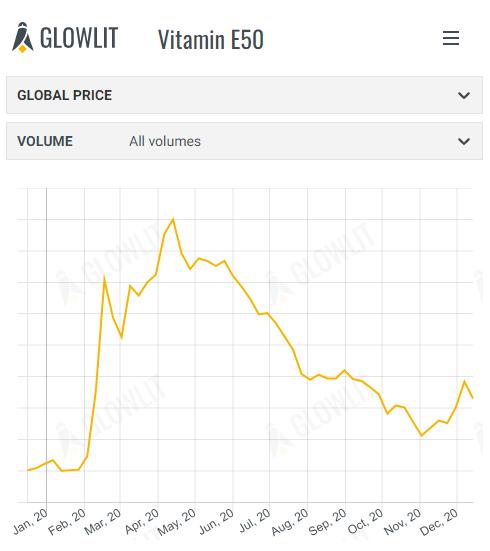 Vitamin E50 & DDGS - December 14th 2020