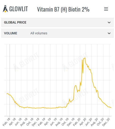 Biotin 2%  - December 21th 2020