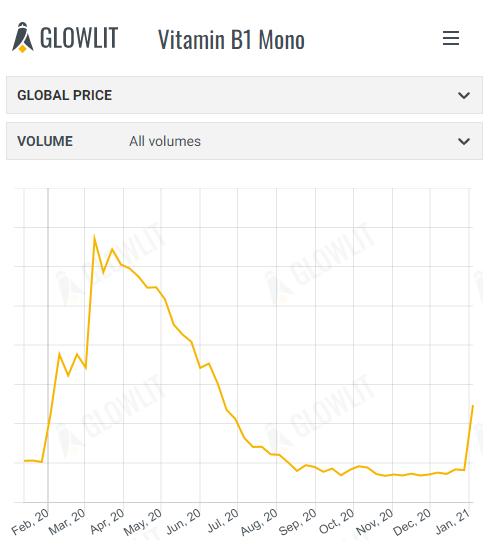 Vitamin B1 Mono & Vitamin A 1000 - January 12th 2021